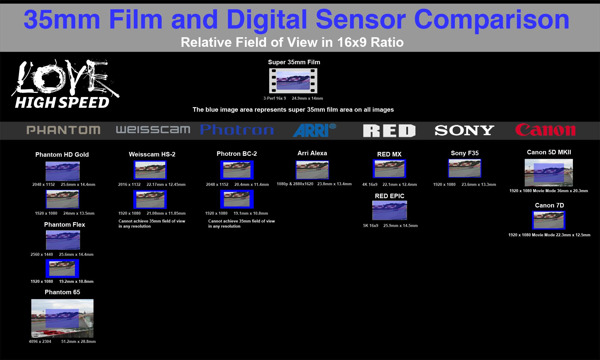 BMCC vs  Canon 5D Mark III: Did Blackmagic Just Get a Full-Frame RAW